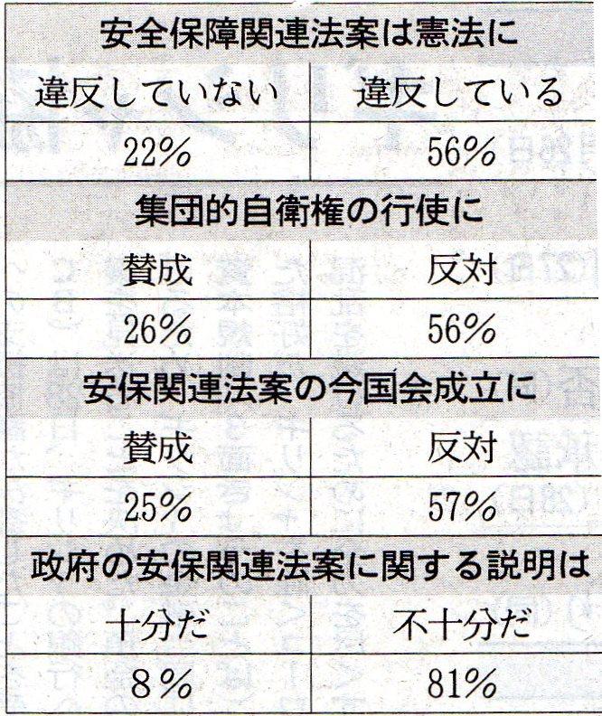 日経世論調査結果