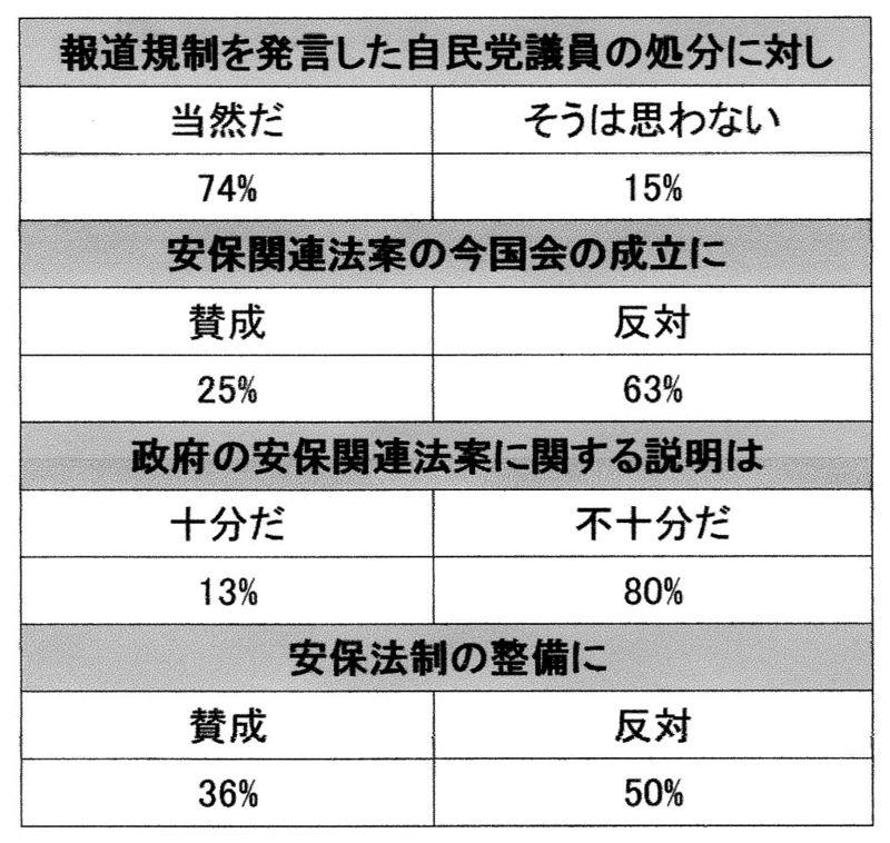 読売新聞世論調査